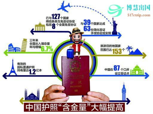 中国护照含金量