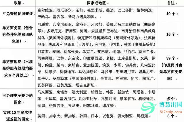 中国护照开放了便利的签证政策
