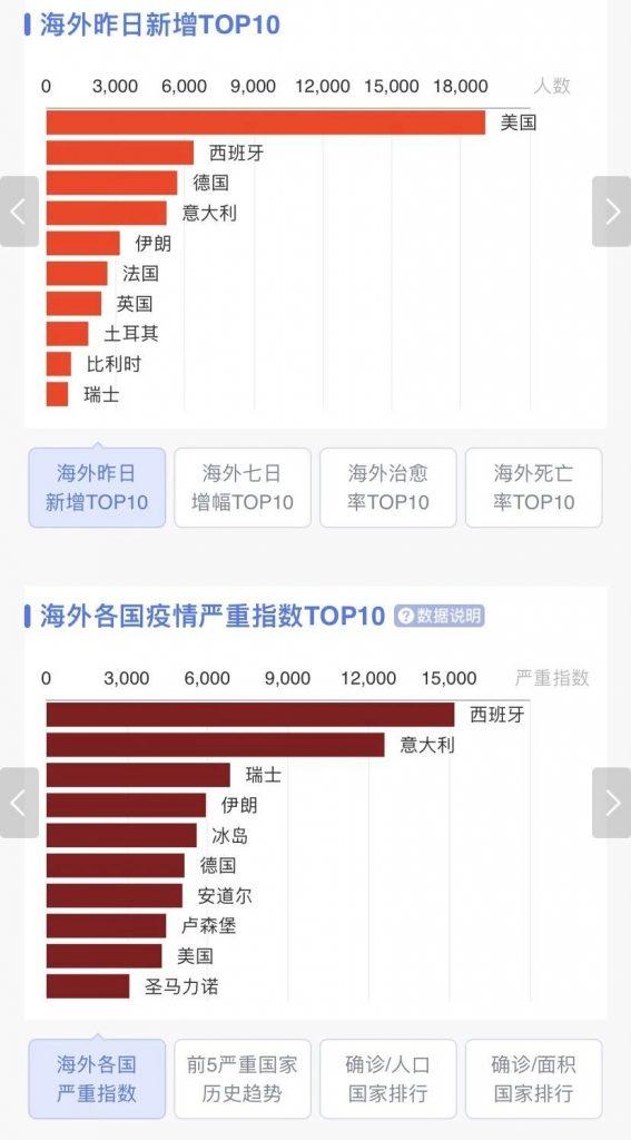 全球确诊案例突破70万!涉及186个国家和地区(全球一共有195国)各国买爆中国口罩